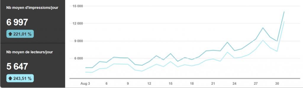 Augmenter le trafic d'un site web avec Pinterest